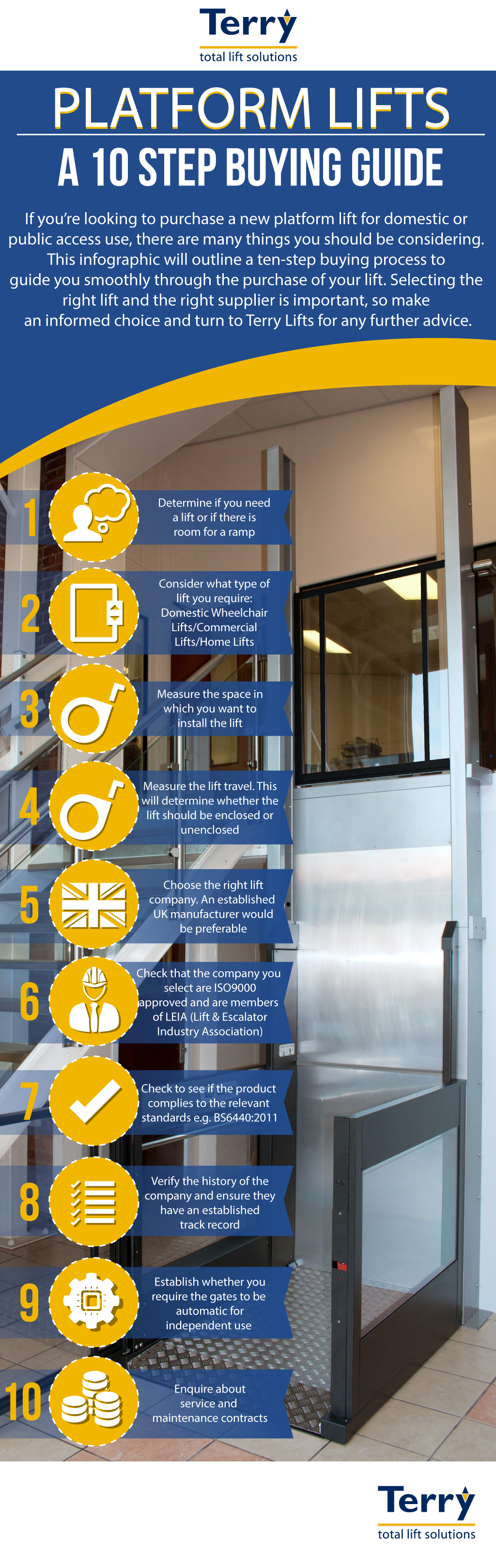 Infographic: A 10 Step Buying Guide for Platform Lifts